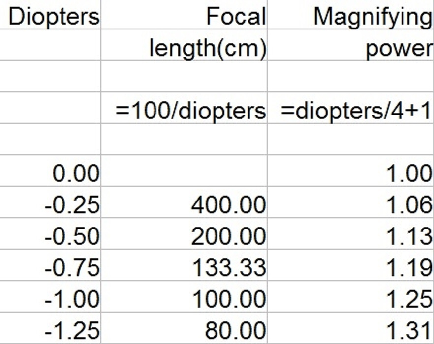 diopter%20power%20larger